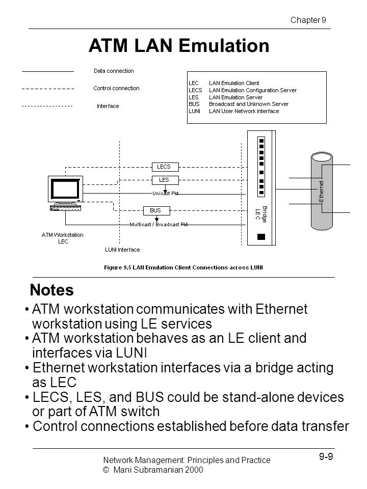 LANE Protocol Architecture Notes Chapter 9 Network Management: Principles and Practice © Mani Subramanian 2000 9-10