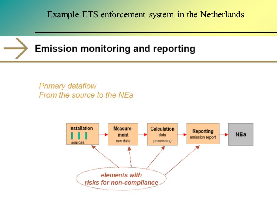 Example ETS enforcement system in the Netherlands