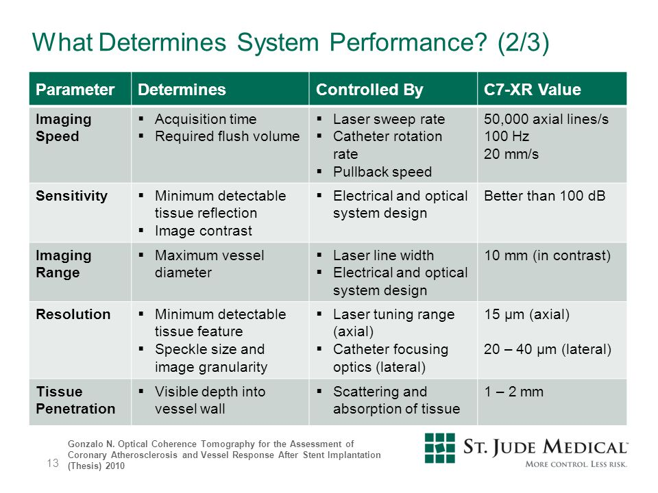 What Determines System Performance? (2/3) ParameterDeterminesControlled ByC7-XR Value Imaging Speed  Acquisition time  Required flush volume  Laser