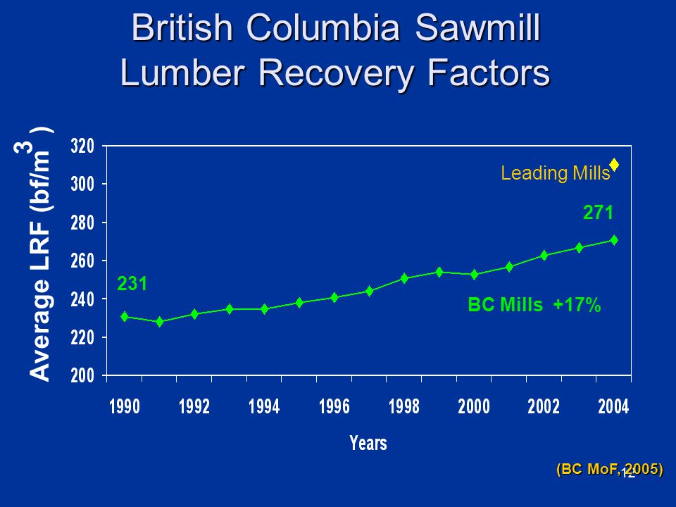 12 British Columbia Sawmill Lumber Recovery Factors BC Mills +17% Leading Mills Average LRF (bf/m ) 3 231 271 (BC MoF, 2005)