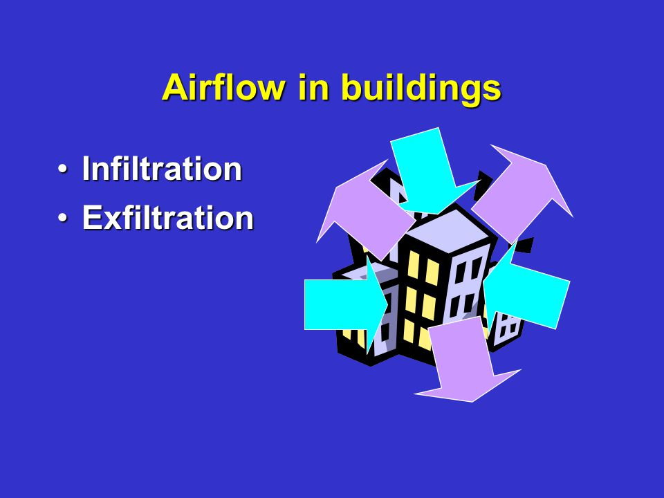 Airflow in buildings InfiltrationInfiltration ExfiltrationExfiltration