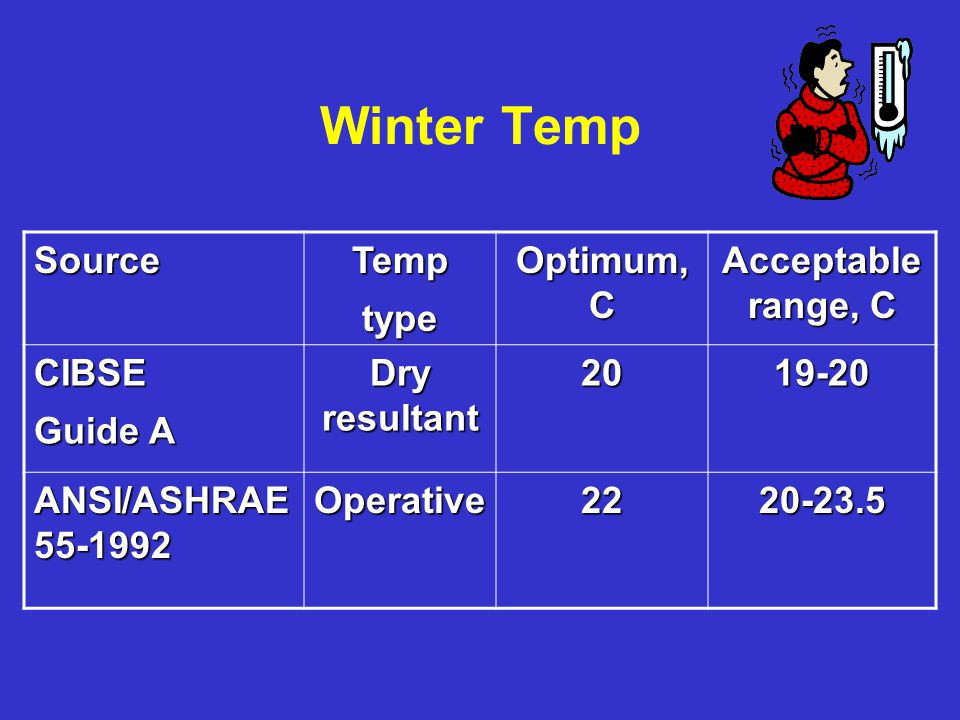 Winter Temp SourceTemptype Optimum, C Acceptable range, C CIBSE Guide A Dry resultant 2019-20 ANSI/ASHRAE 55-1992 Operative2220-23.5