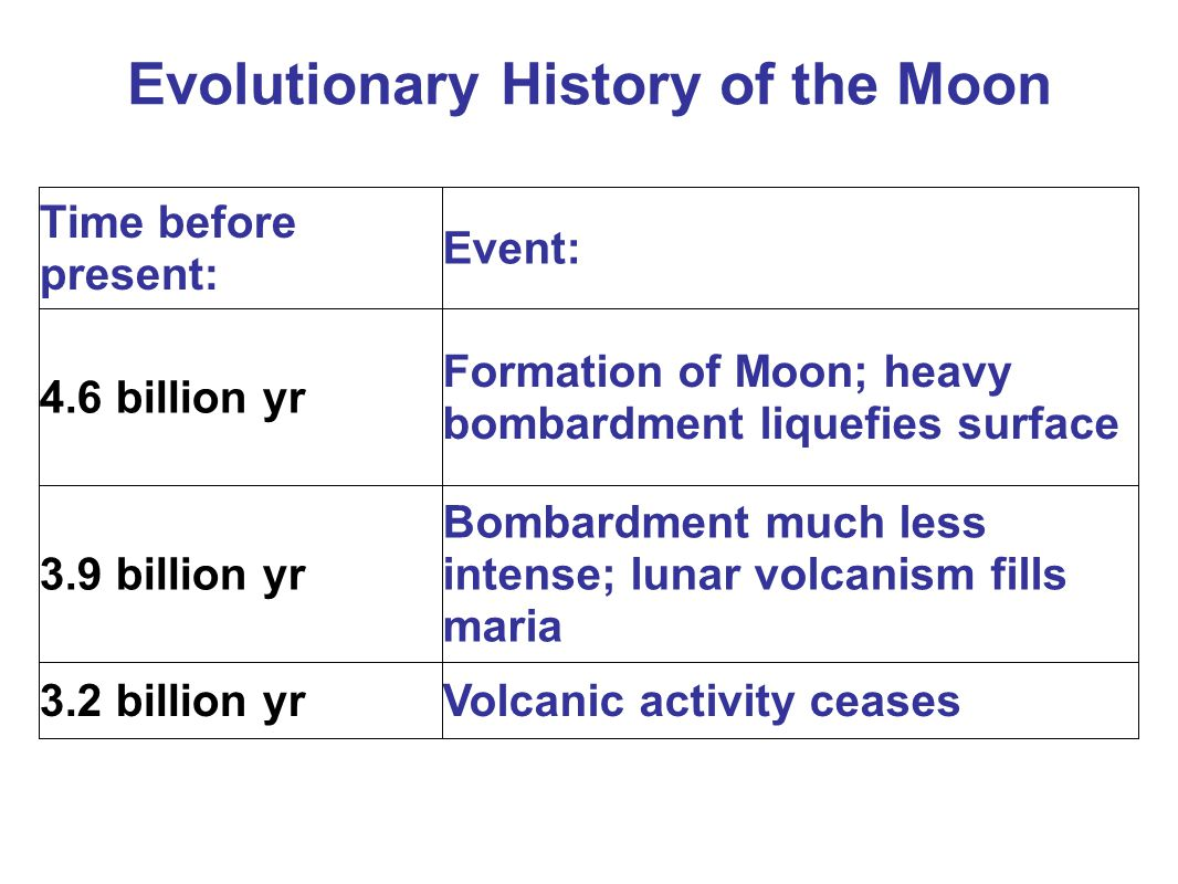 Time before present: Event: 4.6 billion yr Formation of Moon; heavy bombardment liquefies surface 3.9 billion yr Bombardment much less intense; lunar volcanism fills maria 3.2 billion yrVolcanic activity ceases Evolutionary History of the Moon