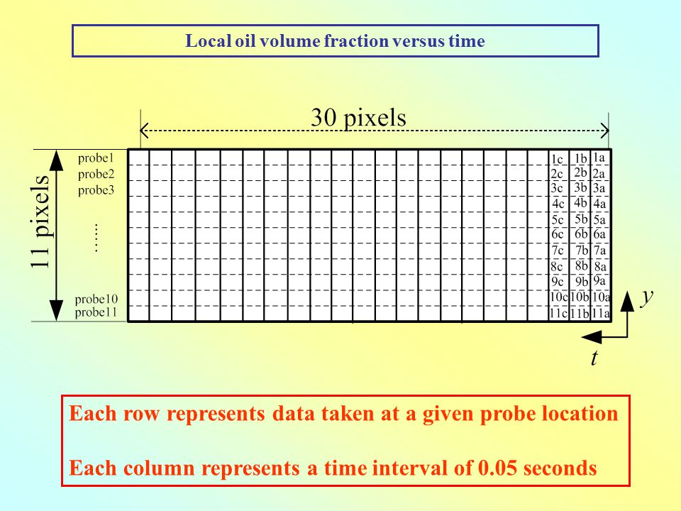 Local oil volume fraction versus time Each row represents data taken at a given probe location Each column represents a time interval of 0.05 seconds