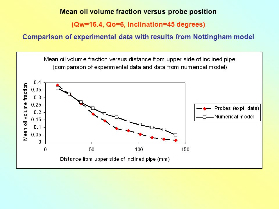 Mean oil volume fraction versus probe position (Qw=16.4, Qo=6, inclination=45 degrees) Comparison of experimental data with results from Nottingham mo