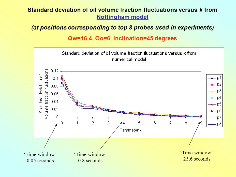 Standard deviation of oil volume fraction fluctuations versus k from Nottingham model (at positions corresponding to top 8 probes used in experiments)