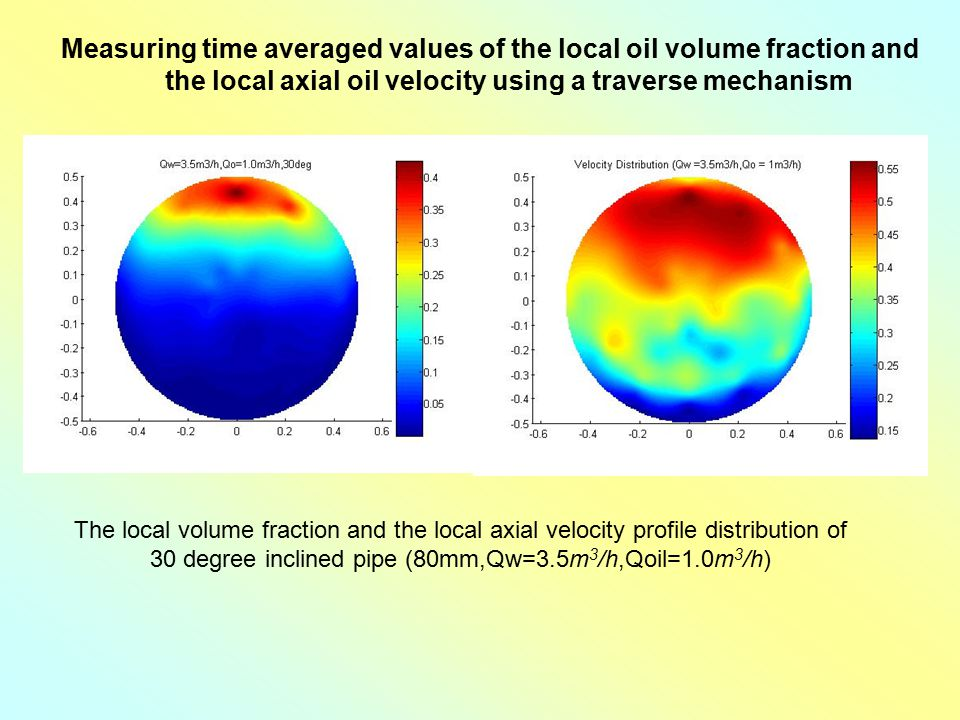 The local volume fraction and the local axial velocity profile distribution of 30 degree inclined pipe (80mm,Qw=3.5m 3 /h,Qoil=1.0m 3 /h) Measuring ti