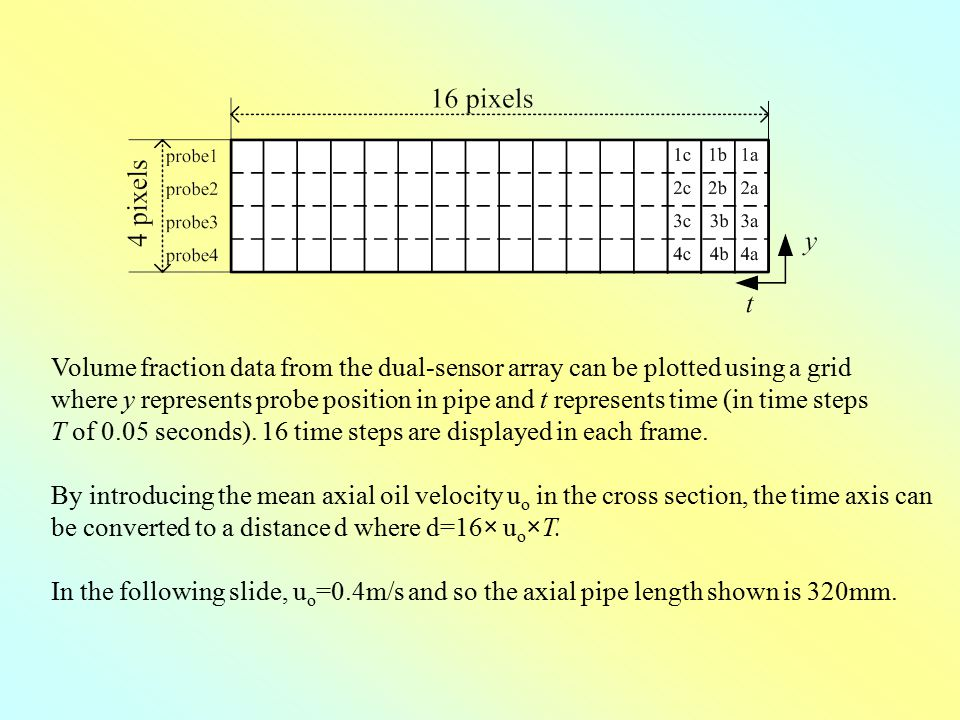 Volume fraction data from the dual-sensor array can be plotted using a grid where y represents probe position in pipe and t represents time (in time s