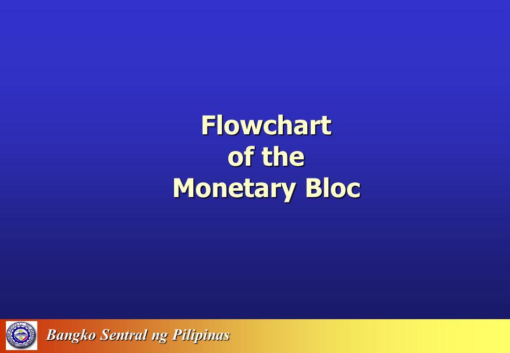 Bangko Sentral ng Pilipinas BSPPolicyLeversMoneyMultiplierBaseMoneyCoreandHeadlineInflationWagesEmploymentOutput Transmission Mechanism