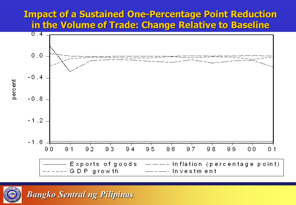 Bangko Sentral ng Pilipinas - Impact of a Sustained One-Percentage Point Shock in the RRP Rate: Change Relative to Baseline