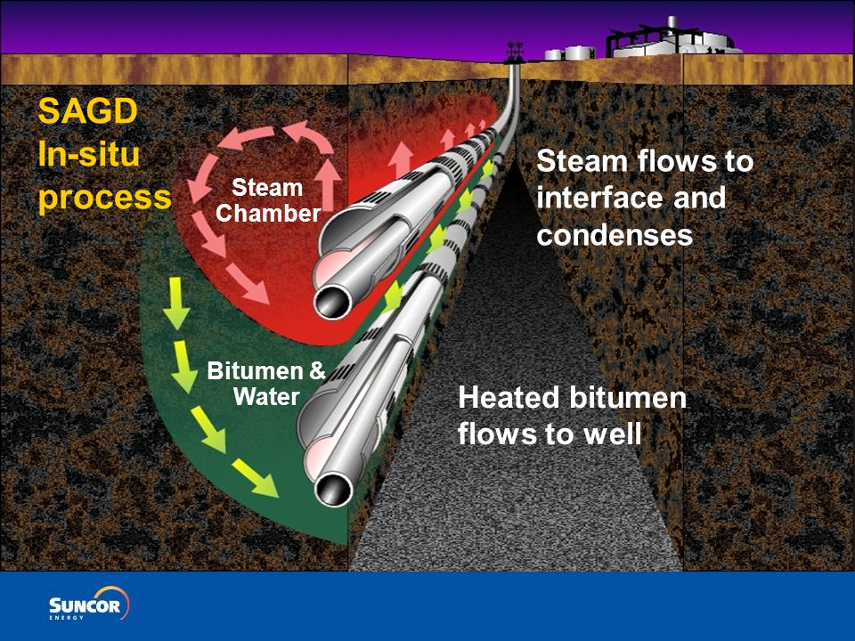 The Canadian Oil Sands – Suncor's Experience Water: An Essential Resource  Water is used to convert oil sands into useable oil products  Hot water separation process  Transportation medium  Thermal transfer (heating and cooling)  Void replacement in reservoir  Potable and sewage systems  High degree of recycle, in excess of 75% for mines, 95% for in-situ - long term retention through water capture in the void space and deep-well disposal of waste waters  Surface mining uses 3-4 m3 water /m3 oil product, predominantly from Athabasca River  Closer to 2 m3/m3 for mature plants  In-situ – less than 1 m3/m3 for mature operations, largely groundwater