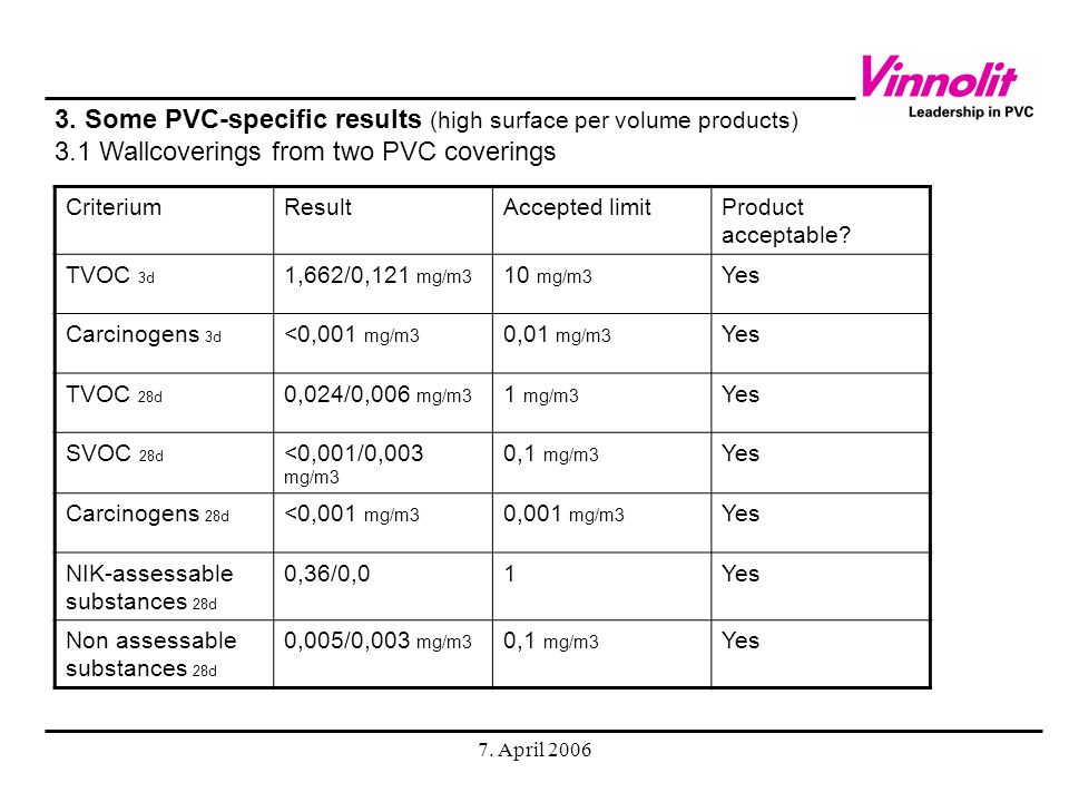 7. April 2006 I think, that we all must support the Solvay Indupa activities with bio-PVC; it shows, that 1. we can produce PVC also from renewables (