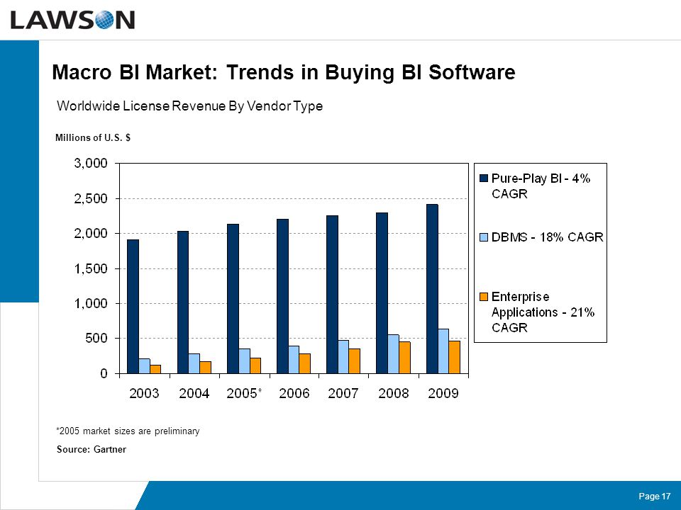 Page 17 Macro BI Market: Trends in Buying BI Software Worldwide License Revenue By Vendor Type Millions of U.S. $ *2005 market sizes are preliminary S
