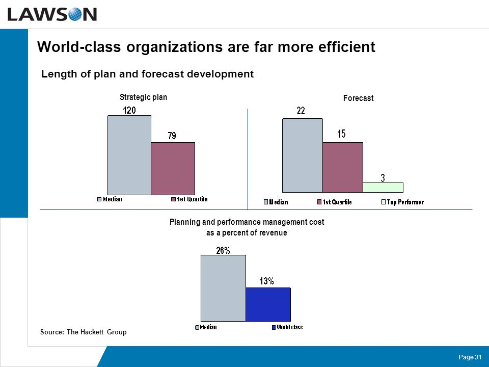Page 31 World-class organizations are far more efficient Length of plan and forecast development Strategic plan Forecast Planning and performance mana