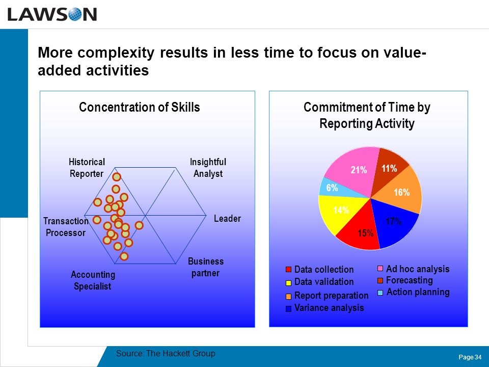 Page 34 More complexity results in less time to focus on value- added activities Commitment of Time by Reporting Activity 21% 11% 16% 17% 15% 14% 6% A