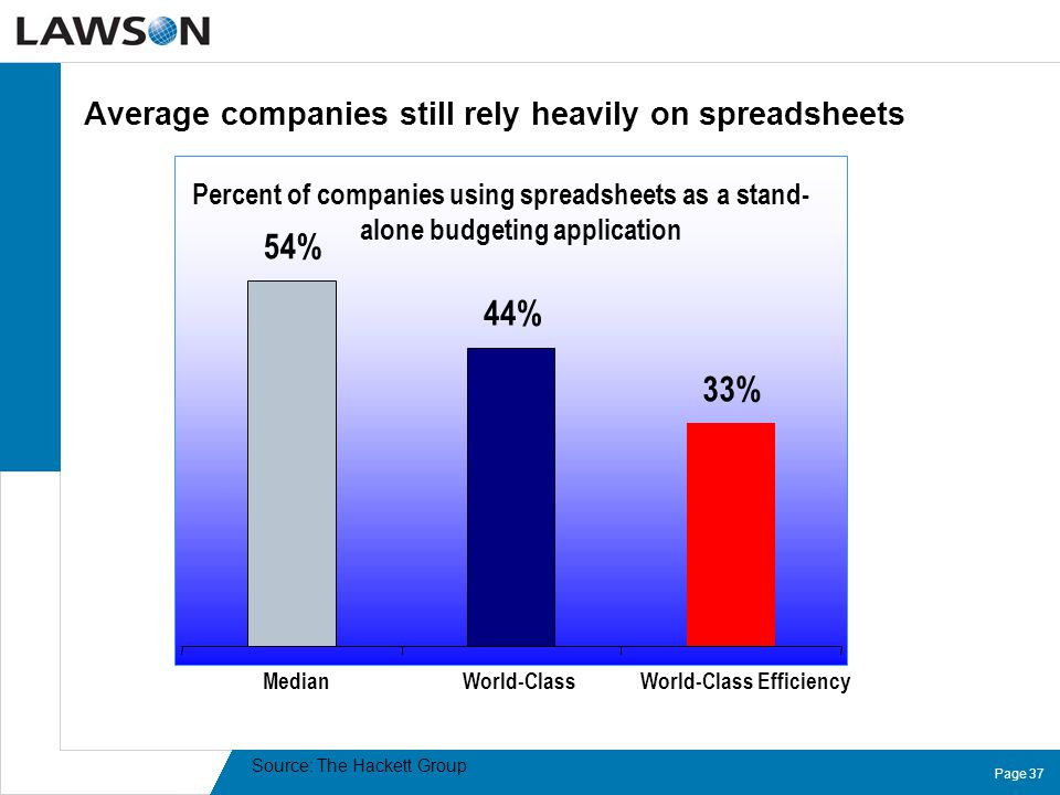 Page 37 Average companies still rely heavily on spreadsheets Source: The Hackett Group Percent of companies using spreadsheets as a stand- alone budge
