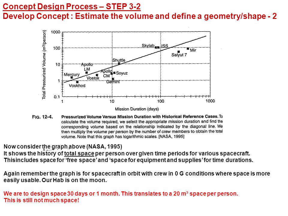 Concept Design Process – STEP 3-2 Develop Concept : Estimate the volume and define a geometry/shape - 2 Now consider the graph above (NASA, 1995) It shows the history of total space per person over given time periods for various spacecraft.