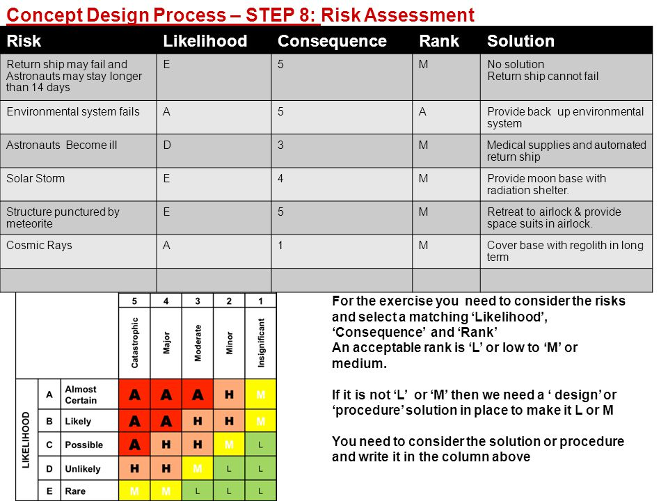 Concept Design Process – STEP 8: Risk Assessment RiskLikelihoodConsequenceRankSolution Return ship may fail and Astronauts may stay longer than 14 days E5MNo solution Return ship cannot fail Environmental system failsA5AProvide back up environmental system Astronauts Become illD3MMedical supplies and automated return ship Solar StormE4MProvide moon base with radiation shelter.