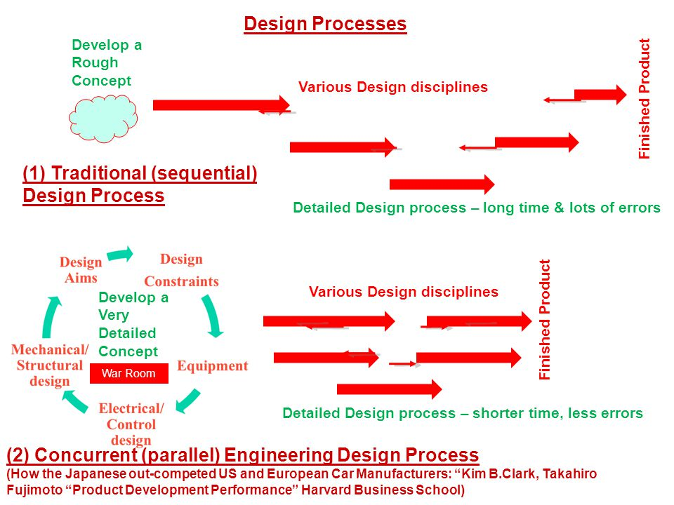 Design Processes Detailed Design process – long time & lots of errors Develop a Very Detailed Concept (2) Concurrent (parallel) Engineering Design Process (How the Japanese out-competed US and European Car Manufacturers: Kim B.Clark, Takahiro Fujimoto Product Development Performance Harvard Business School) (1) Traditional (sequential) Design Process Develop a Rough Concept Various Design disciplines Detailed Design process – shorter time, less errors Finished Product War Room Various Design disciplines