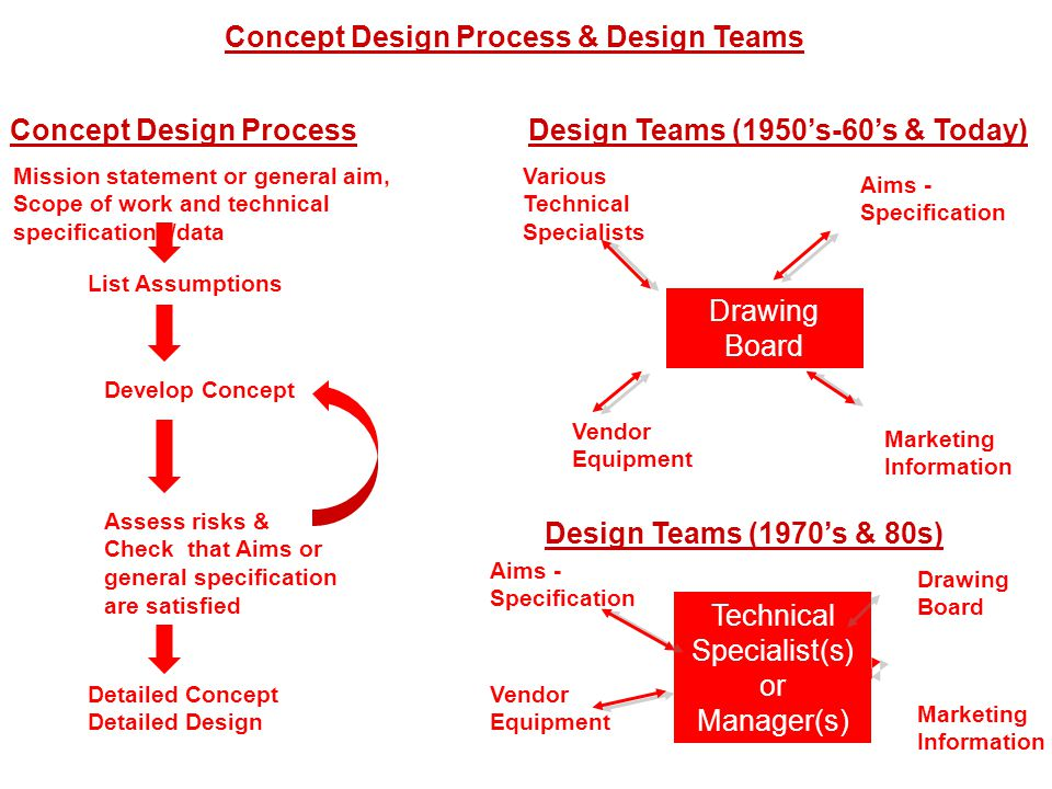 Concept Design Process & Design Teams Various Technical Specialists Concept Design Process Detailed Concept Detailed Design Mission statement or general aim, Scope of work and technical specifications/data List Assumptions Develop Concept Assess risks & Check that Aims or general specification are satisfied Design Teams (1950's-60's & Today) Drawing Board Aims - Specification Marketing Information Vendor Equipment Design Teams (1970's & 80s) Technical Specialist(s) or Manager(s) Drawing Board Aims - Specification Vendor Equipment Marketing Information