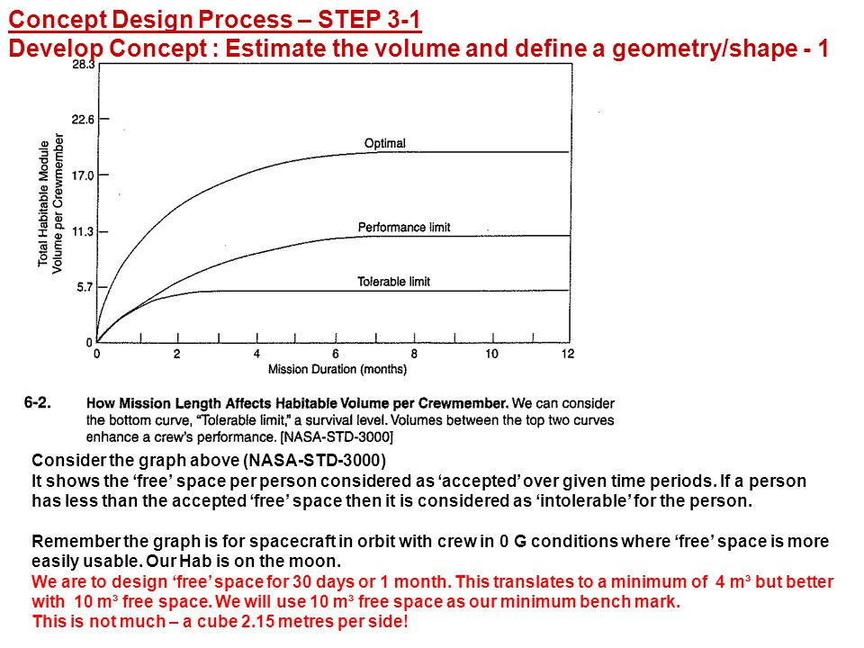 Concept Design Process – STEP 3-1 Develop Concept : Estimate the volume and define a geometry/shape - 1 Consider the graph above (NASA-STD-3000) It shows the 'free' space per person considered as 'accepted' over given time periods.