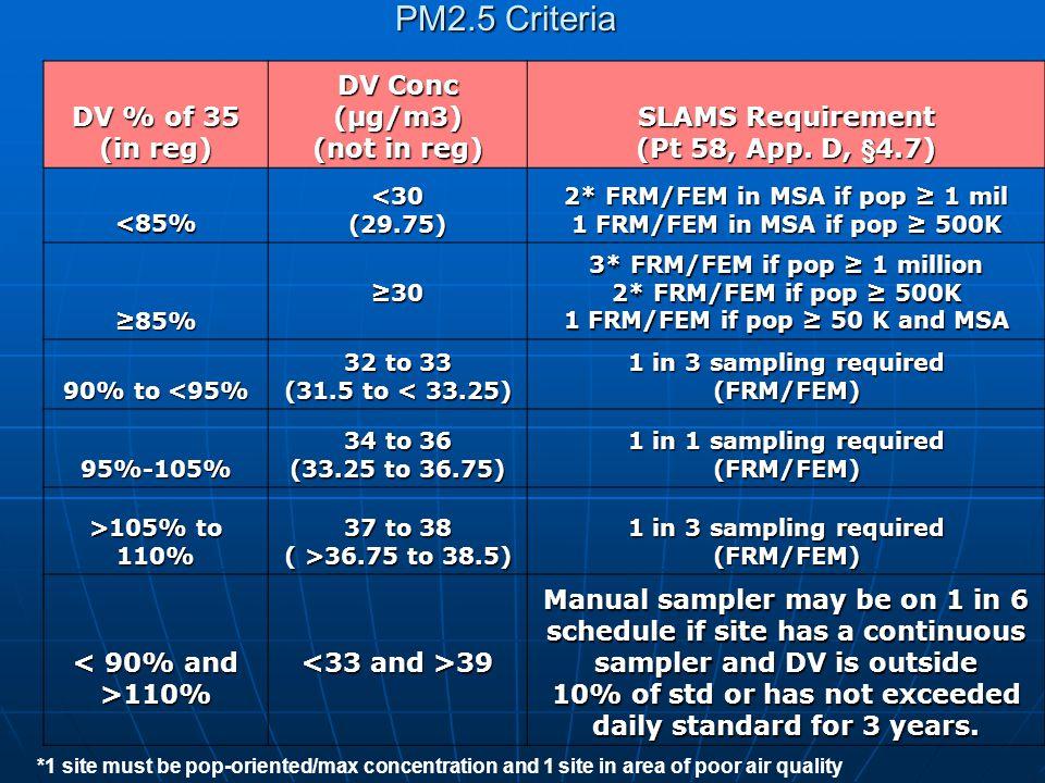 DV % of 35 (in reg) DV Conc (μg/m3) (not in reg) SLAMS Requirement (Pt 58, App. D, §4.7) <85%<30(29.75) 2* FRM/FEM in MSA if pop ≥ 1 mil 1 FRM/FEM in