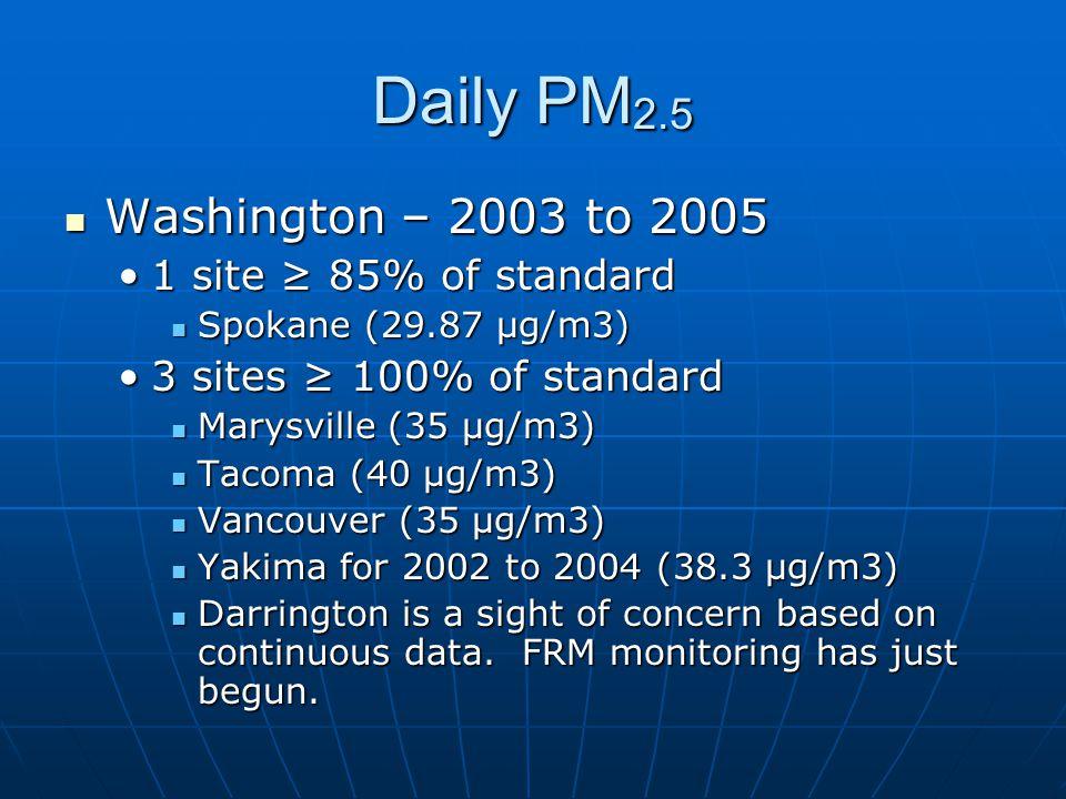 Daily PM 2.5 Washington – 2003 to 2005 Washington – 2003 to 2005 1 site ≥ 85% of standard1 site ≥ 85% of standard Spokane (29.87 μg/m3) Spokane (29.87