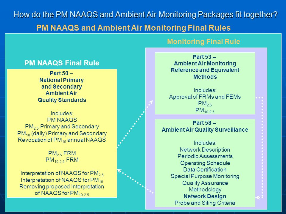 How do the PM NAAQS and Ambient Air Monitoring Packages fit together? Part 50 – National Primary and Secondary Ambient Air Quality Standards Includes: