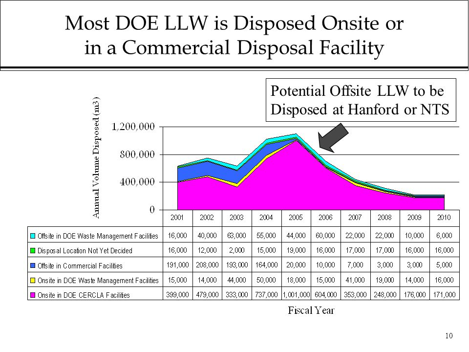 10 Most DOE LLW is Disposed Onsite or in a Commercial Disposal Facility Potential Offsite LLW to be Disposed at Hanford or NTS
