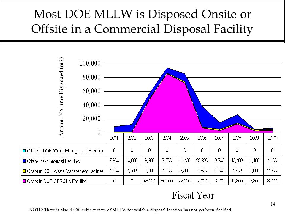 14 Most DOE MLLW is Disposed Onsite or Offsite in a Commercial Disposal Facility NOTE: There is also 4,000 cubic meters of MLLW for which a disposal location has not yet been decided.