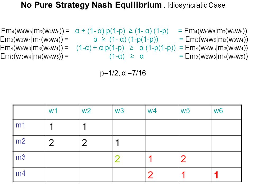 No Pure Strategy Nash Equilibrium : Idiosyncratic Case Em 4 (w 4 w 5 |m 3 (w 4 w 5 )) = α + (1- α) p(1-p) ≥ (1- α) (1-p) = Em 4 (w 5 w 6 |m 3 (w 4 w 5