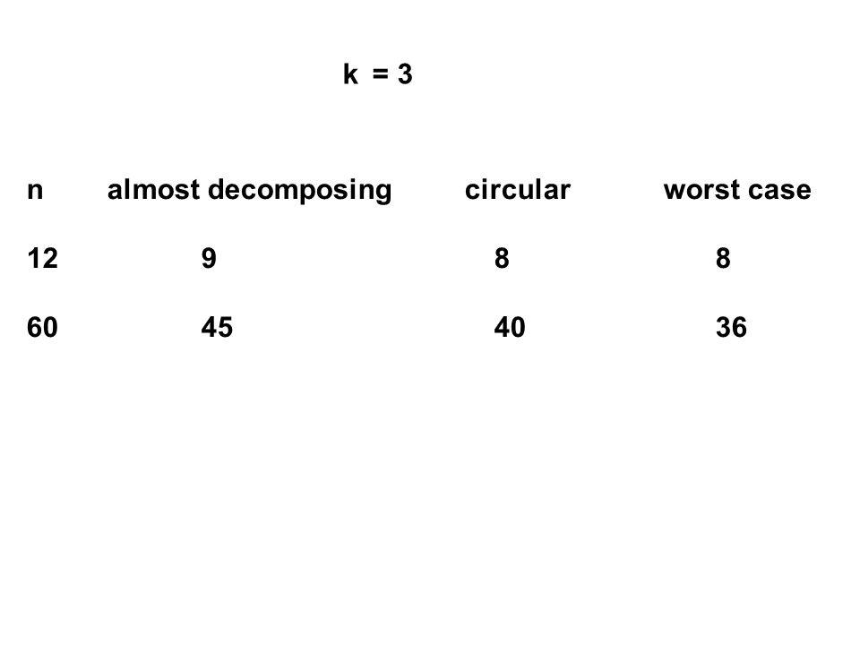 n almost decomposing circular worst case 12 9 8 8 60 45 40 36 k = 3