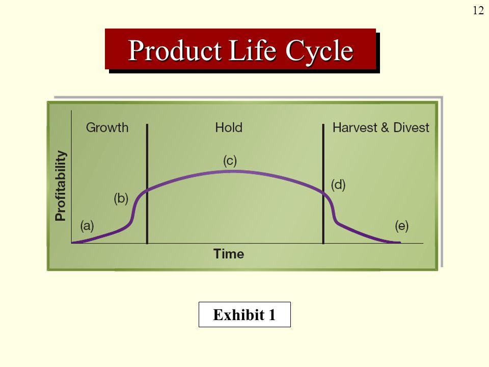 12 Product Life Cycle Exhibit 1