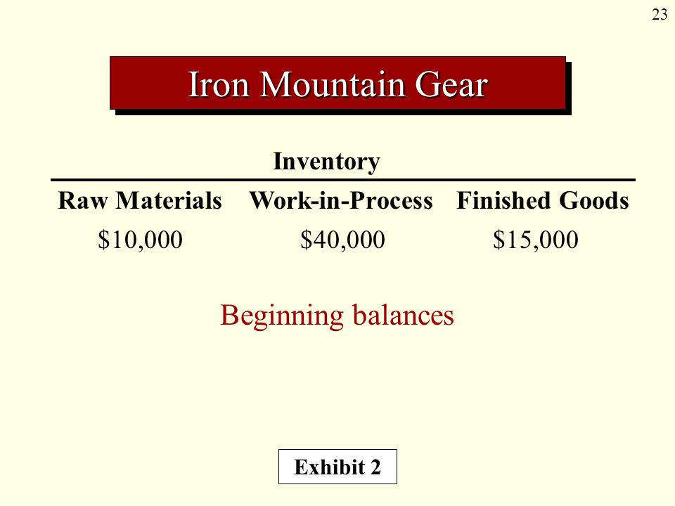 23 Inventory Raw Materials Work-in-Process Finished Goods Beginning balances Exhibit 2 Iron Mountain Gear $10,000$40,000$15,000