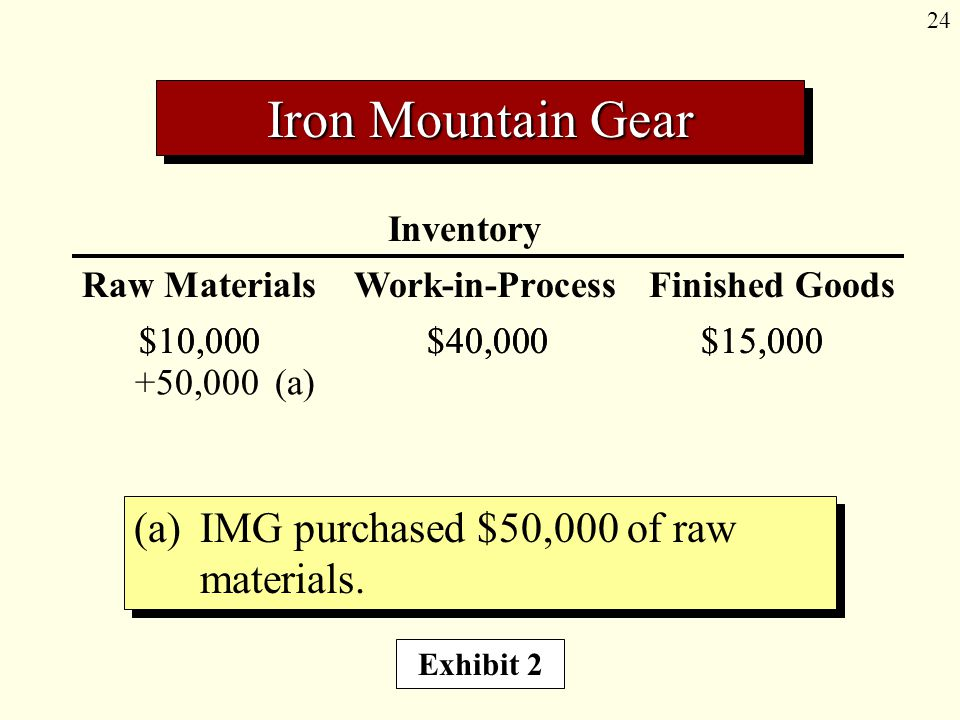 24 Inventory Raw Materials Work-in-Process Finished Goods (a) IMG purchased $50,000 of raw materials. Iron Mountain Gear $10,000$40,000$15,000 +50,000
