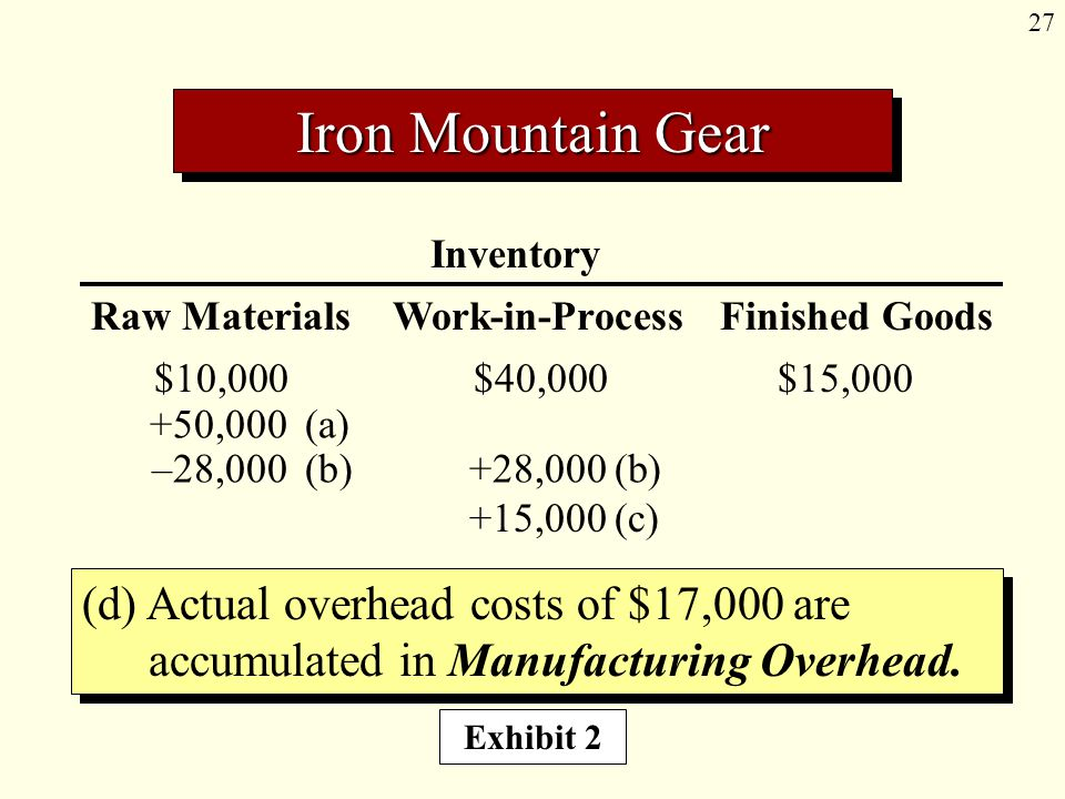27 Inventory Raw Materials Work-in-Process Finished Goods Iron Mountain Gear (d) Actual overhead costs of $17,000 are accumulated in Manufacturing Ove