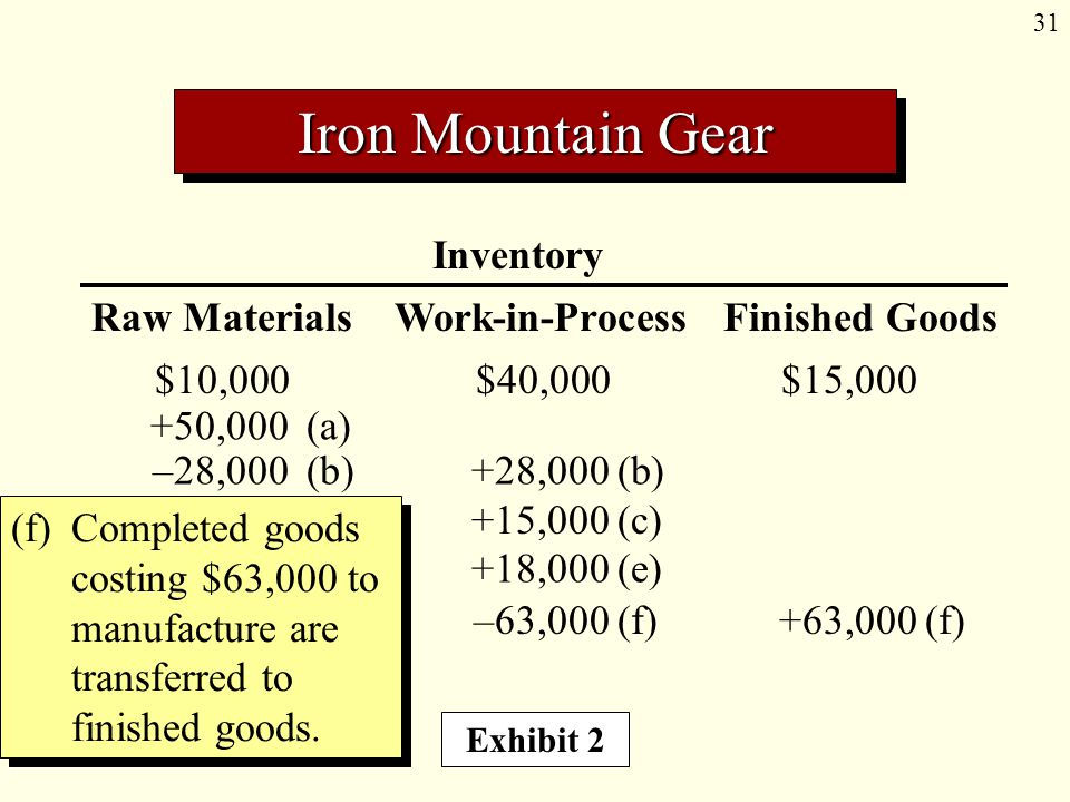 31 Inventory Raw Materials Work-in-Process Finished Goods (f) Completed goods costing $63,000 to manufacture are transferred to finished goods. Iron M