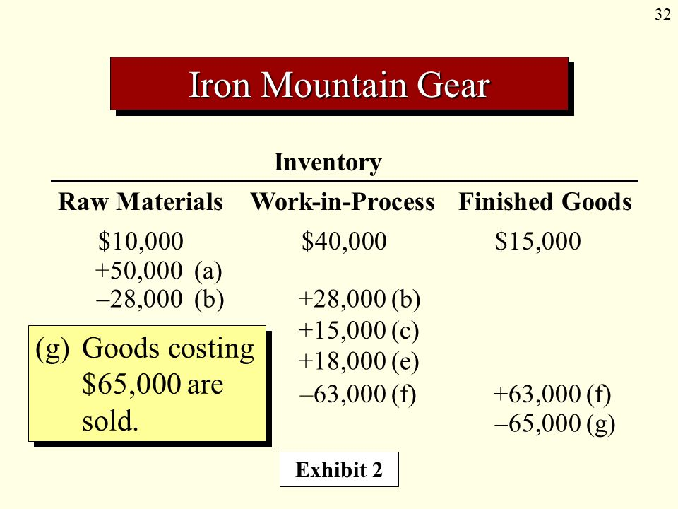 32 Inventory Raw Materials Work-in-Process Finished Goods $10,000$40,000$15,000 (g)Goods costing $65,000 are sold.