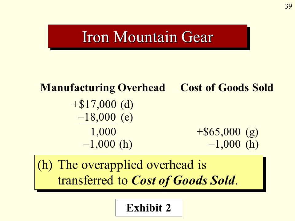 39 Iron Mountain Gear Manufacturing Overhead Cost of Goods Sold +$17,000(d) 1,000 (h)The overapplied overhead is transferred to Cost of Goods Sold.