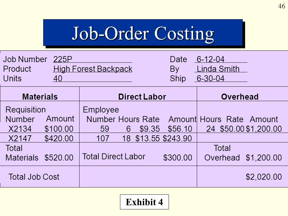 46 Job-Order Costing Exhibit 4 Requisition Number Amount Employee Number HoursRateAmountHoursRateAmount Materials Direct Labor Overhead Job Number225P ProductHigh Forest Backpack Units40 Date6-12-04 ByLinda Smith Ship6-30-04 X2134$100.00596$9.35$56.1024$50.00$1,200.00 X2147$420.0010718$13.55$243.90 $520.00$300.00$1,200.00 Total Job Cost$2,020.00 Total Materials Total Direct Labor Total Overhead