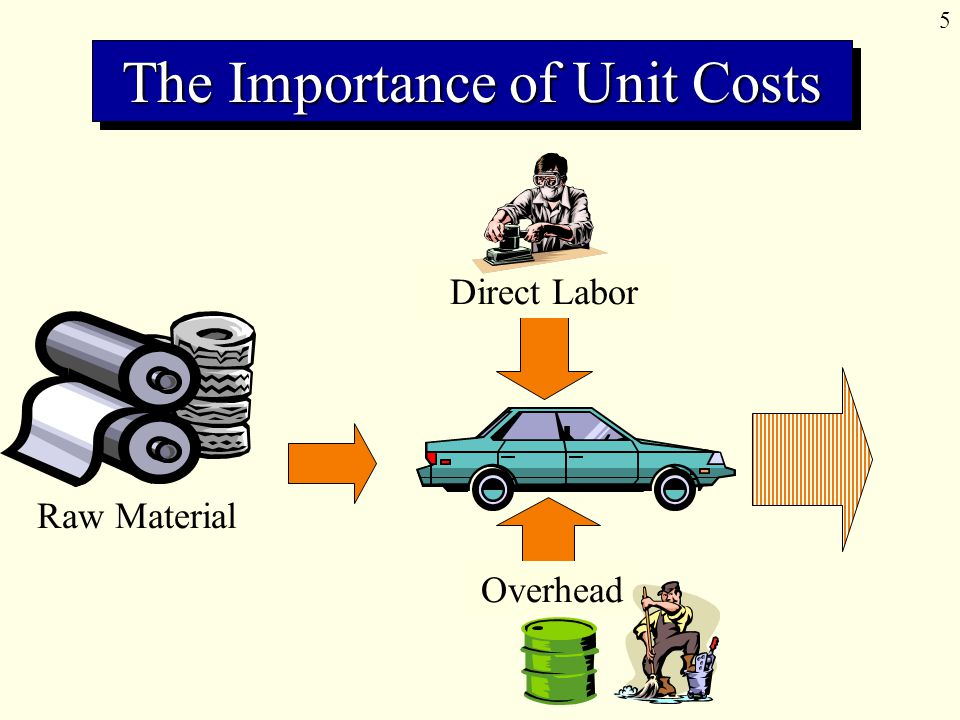 6 Finished Goods Cost of Goods Sold Unit cost = Total manufacturing cost for a period ÷ Number of units produced in that period The Importance of Unit Costs