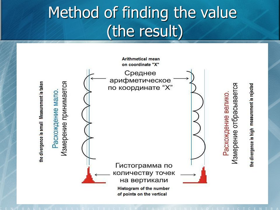 Method of finding the value (the result)