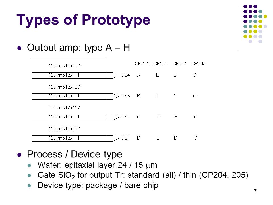 7 Types of Prototype Output amp: type A – H Process / Device type Wafer: epitaxial layer 24 / 15  m Gate SiO 2 for output Tr: standard (all) / thin (