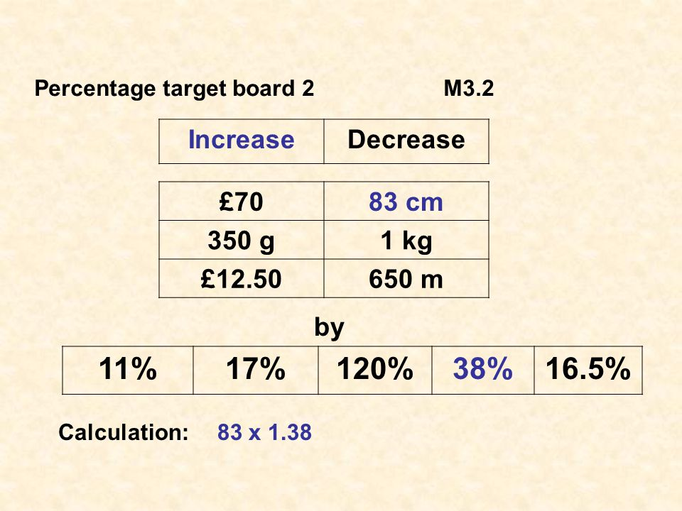 Percentage target board 2M3.2 IncreaseDecrease £7083 cm 350 g1 kg £12.50650 m by 11%17%120%38%16.5% Calculation:83 x 1.38