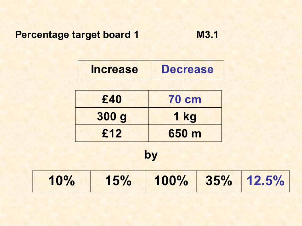 Decrease70 cm 12.5%by 10% is 7 cm 2.5% is 1.75cm 12.5% is 10% + 2.5% = 7 cm + 1.75 cm = 8.75 cm 70 cm – 12.5% = 70 cm – 8.75 cm = 61.25 cm