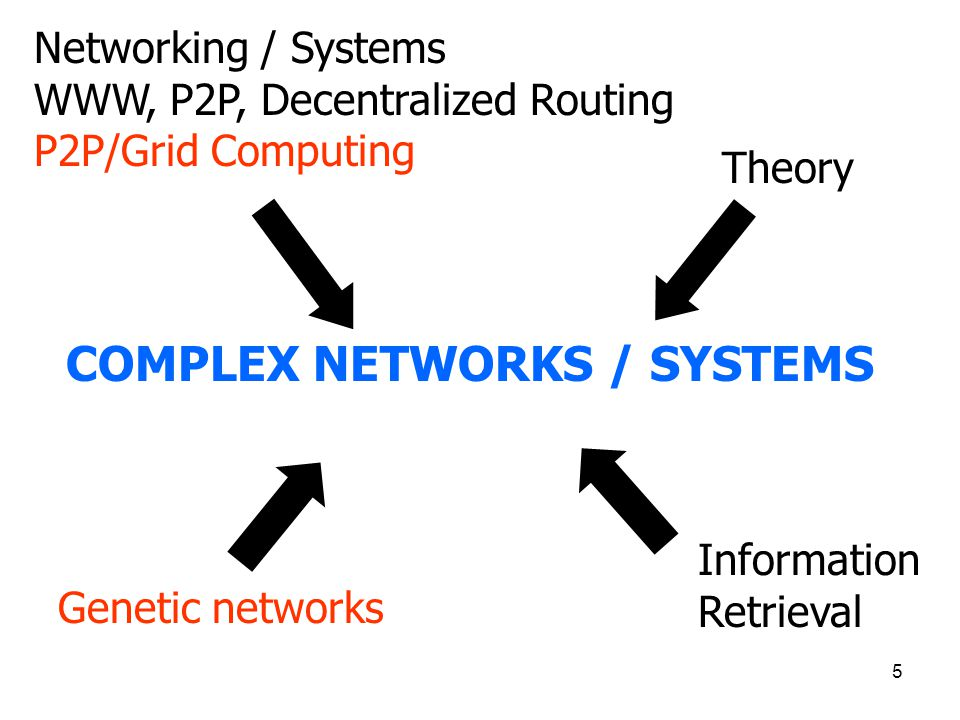 5 Information Retrieval Theory Networking / Systems WWW, P2P, Decentralized Routing P2P/Grid Computing COMPLEX NETWORKS / SYSTEMS Genetic networks