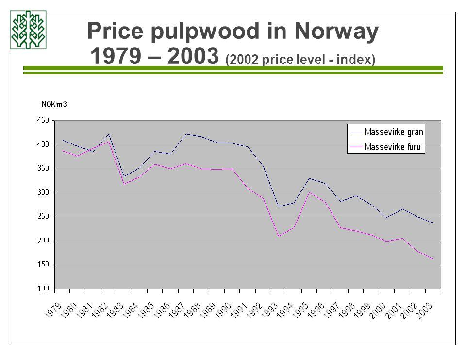 Price pulpwood in Norway 1979 – 2003 (2002 price level - index)