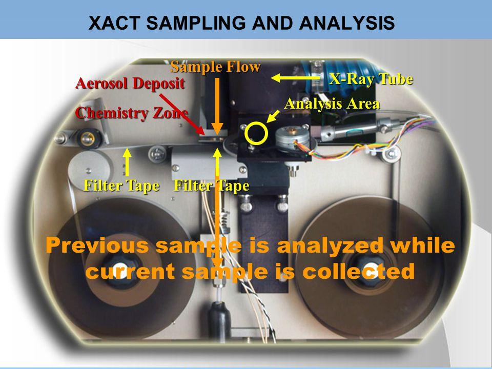 XACT SAMPLING AND ANALYSIS X-Ray Tube Filter Tape Aerosol Deposit Chemistry Zone Sample Flow Analysis Area Filter Tape Previous sample is analyzed whi