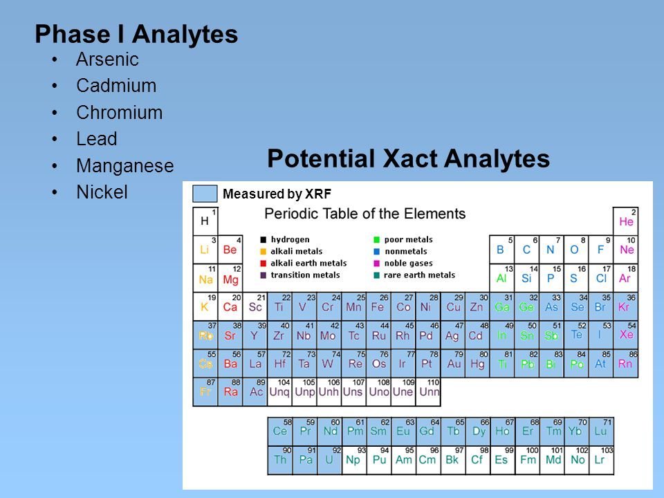 Phase I Analytes Arsenic Cadmium Chromium Lead Manganese Nickel Potential Xact Analytes Measured by XRF