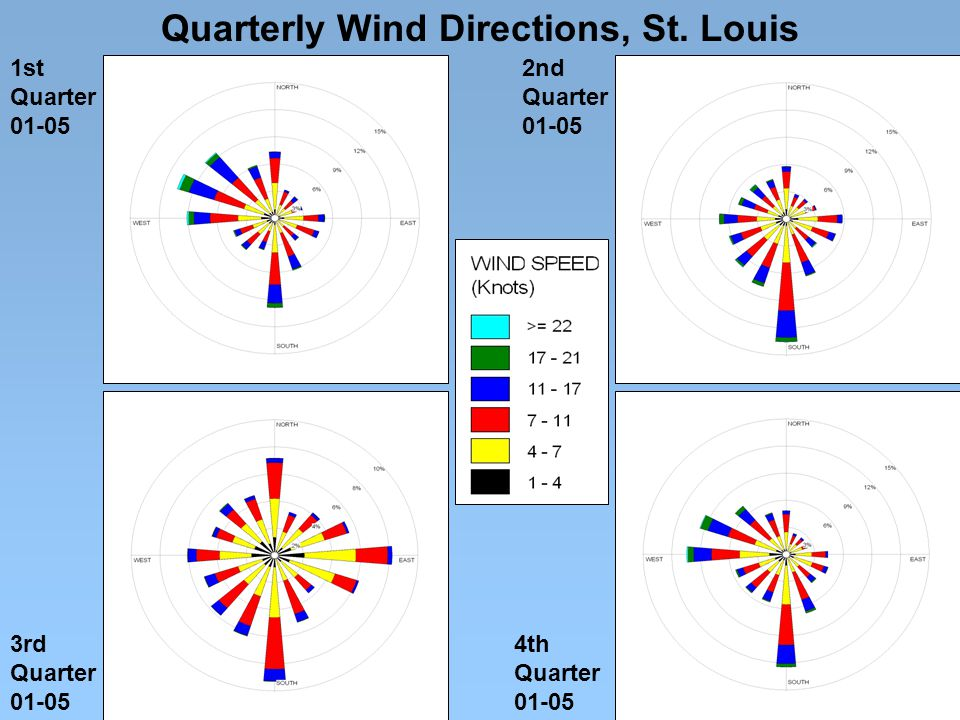 1st Quarter 01-05 2nd Quarter 01-05 3rd Quarter 01-05 4th Quarter 01-05 Quarterly Wind Directions, St.